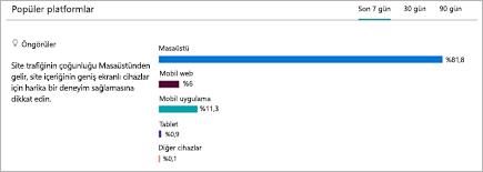 Kullanıcıların SharePoint sitesini görüntüledikleri platformların dökümünü gösteren grafik