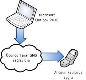 Üçüncü taraf SMS sağlayıcısı kullanma