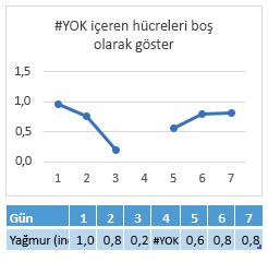 4. Gün hücresinde #YOK değeri, satırda boşluk gösteren grafik