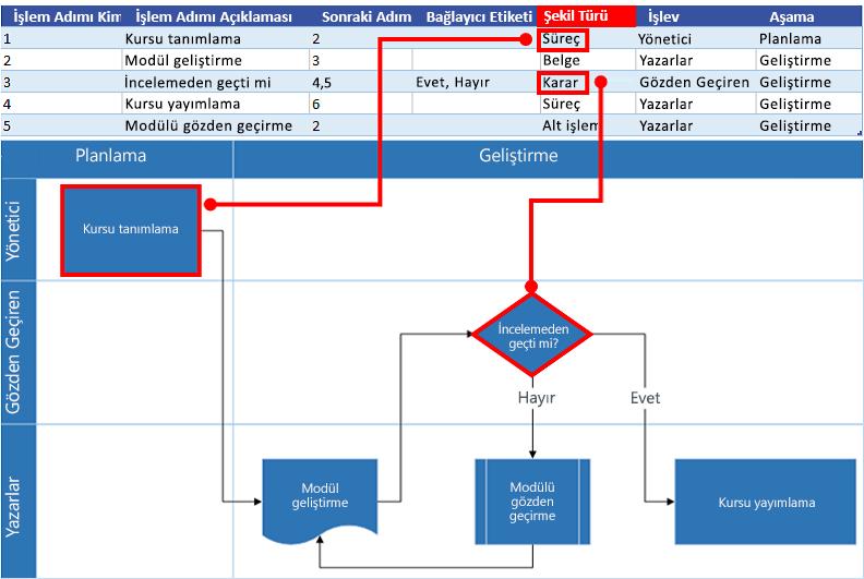 Visio akış çizelgesi ile Excel Süreç Haritası etkileşimi: Şekil Türü