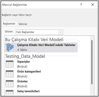 Veri Modeli'ndeki Tablolar