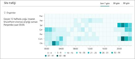 SharePoint sitesine yapılan ziyaretlerin saatlik eğilimini gösteren grafik