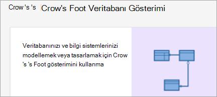 Crow 's 'in Foot veritabanı Gösterim diyagramını gösterir