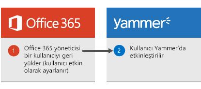 Office 365 yöneticisinin bir kullanıcıyı geri yüklemesi durumunda kullanıcının Yammer'da yeniden etkinleştirildiğini gösteren diyagram.