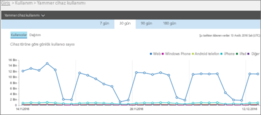 Kullanıcılar görünümünü gösteren Yammer cihaz kullanım raporunun ekran görüntüsü