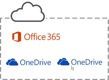 Üç Microsoft bulut hizmeti