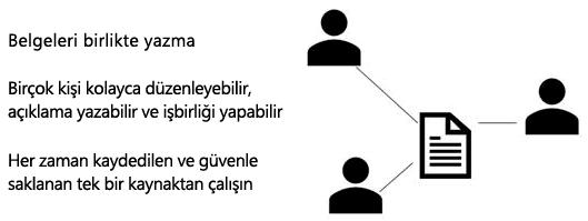 PowerPoint online 'da paylaşma, birlikte yazma ve açıklama