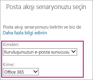 Kuruluşunuzun e-posta sunucusundan Office 365'e akışı seçin