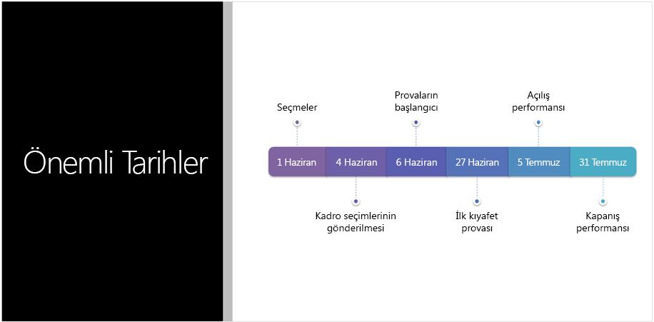 PowerPoint Tasarımcısı'nın SmartArt grafiğine dönüştürdüğü bir metin zaman çizelgesini gösteren örnek slayt