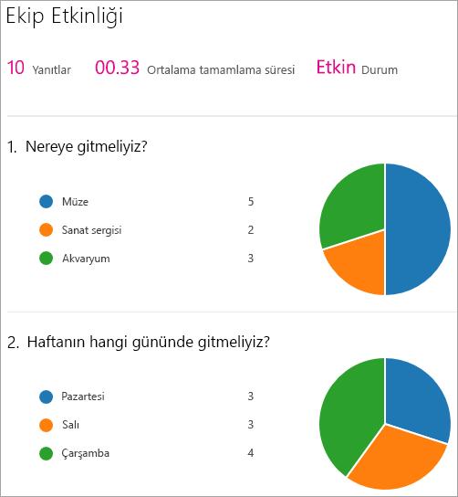 Sonuçların bir Microsoft Forms web bölümü özetini gösterin.
