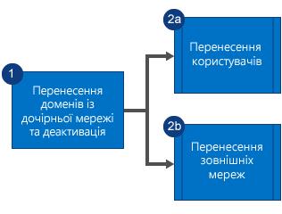 Блок-схема процедури, за якої спочатку переносяться домени з дочірньої мережі Yammer та використання мережі припиняється, а потім одночасно переносяться користувачі й зовнішні мережі.