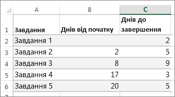 Зразок даних таблиці для діаграми Ганта