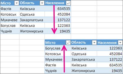 Скасування сортування для таблиці