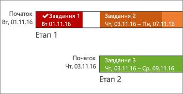 Часова шкала з іменами завдань і датами