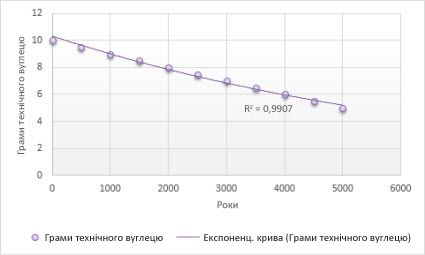 Діаграма з експонентною прямою тренду