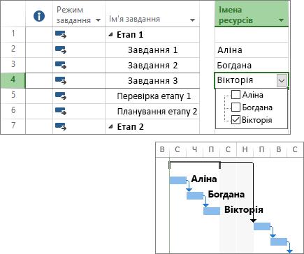 Складений знімок екрана: завдання з призначеними ресурсами в плані проекту та діаграма Ганта.