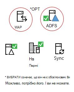 Усі гібридів потрібні ці елементи - продукт локальний сервер, AAD підключення сервера, локальний Active Directory, обов'язково ADFS та інвертованого проксі-сервера.