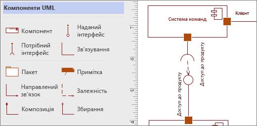"""Колекція трафаретів """"Компонент UML"""" і зразки фігур на сторінці"""