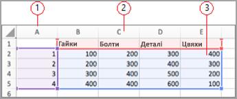 Поля даних у програмі Excel