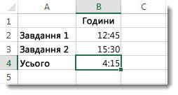 Сума доданих проміжків часу перевищує 24години, і відображається неочікуваний результат 4:15