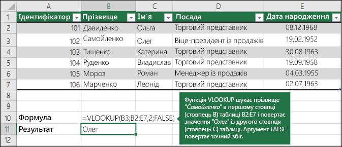 Приклад1. Функція VLOOKUP