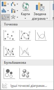 Виберіть стрілку поруч із точковими діаграмами