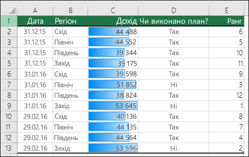 Гістограми умовного форматування, застосовані до діапазону