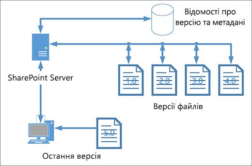 Керування версіями для зберігання схеми