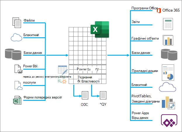 Огляд багатьох програм Excel було введено, оброблено та вихідні дані