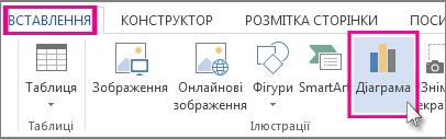 Частина вкладки «Вставлення» із кнопкою «Діаграма»