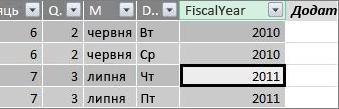 """Стовпець """"Фінансовий рік"""""""