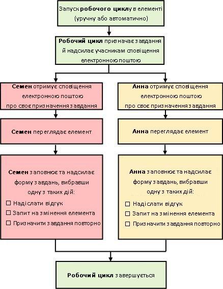 Схема простого робочого циклу збирання відгуків