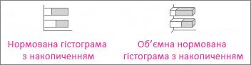 Нормована гістограма з накопиченням і об'ємна нормована гістограма з накопиченням