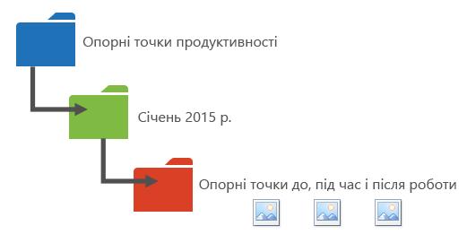 Зображення, на якому запропоновано один зі способів упорядкування даних продуктивності в папки.