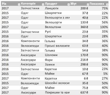 Приклад таблиці Excel