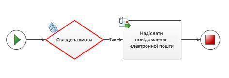 На схему робочого циклу не можна вручну додати складену умову