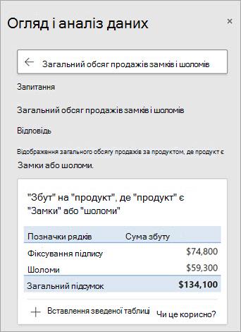 Аналізувати дані Excel відповідь на запитання про кількість проданих блоків або шольметів.