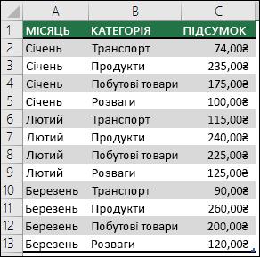 Зразок витрат родини для створення зведеної таблиці з даними за місяцями, категоріями та сумами