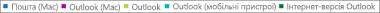 Знімок екрана: список клієнтів електронної пошти. Клацніть клієнт електронної пошти, щоб переглянути відповідні докладні дані звіту.