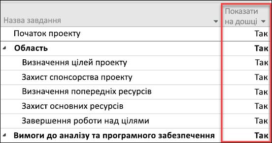 Відображення на борту параметр для завдань