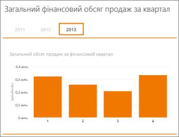 Загальний обсяг продажів відповідно до зведеної таблиці за фінансовий квартал