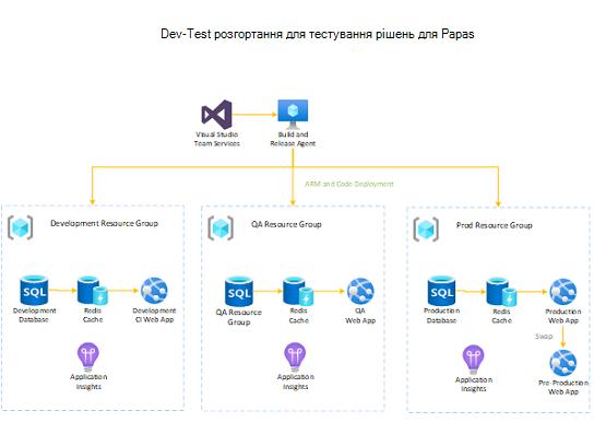 Розгортання Dev-Test для рішення PaaS.