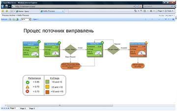 Служби Visio Services дають змогу переглядати інтерактивні схеми на сайті SharePoint