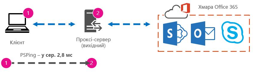 Схема, на якій показано, що час приймання-передавання з клієнта на проксі-сервер становить 2,8мілісекунди.