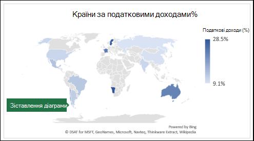 Діаграма Excel, у якій відображаються значення з країнами за податковими доходами%