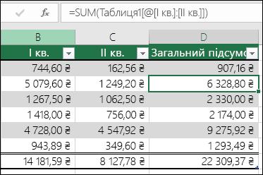 Приклад формули, яка має autofilled для створення обчислюваного стовпця в таблиці