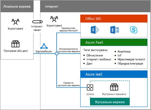 Завантажте плакат гібридних рішень, щоб отримати огляд гібридних середовищ, доступних в Office365