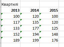 Остаточна таблиця й значення
