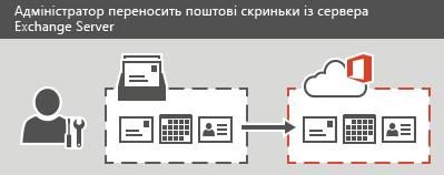 Адміністратор виконує поетапне або повне перенесення до служби Office365. Для кожної поштової скриньки можна перенести всі повідомлення електронної пошти, контакти або відомості календаря.