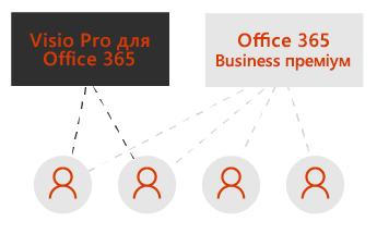 """Прямокутник із текстом """"Visio Pro"""" та ще один із текстом """"Office365 Business преміум"""". Пунктирні лінії сполучають прямокутники з чотирма піктограмами користувачів під ними."""